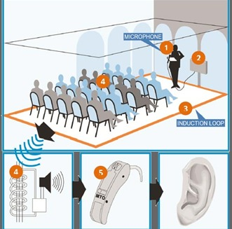 An induction loop system transmits magnetic energy to telecoil-equipped hearing aids through a wire chat surrounds an audience.